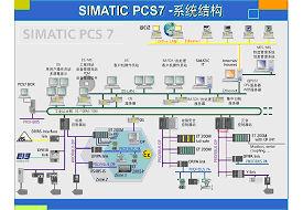 SIEMENS PCS7过程控制系统
