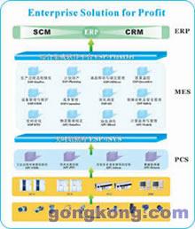 中控 ESP-Suite企业增效解决方案