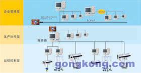 中控 PIMS生产信息管理系统