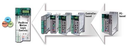 ELAU PacDrive&#8482伺服控制器