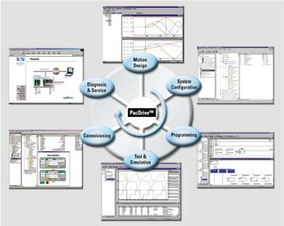 ELAU  PacDrive™ 工程软件