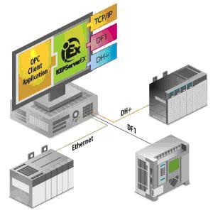 艾伦-布拉德利(Allen Bradley)OPC服务器套件