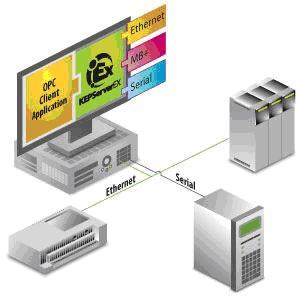 Modbus OPC 服務器套件