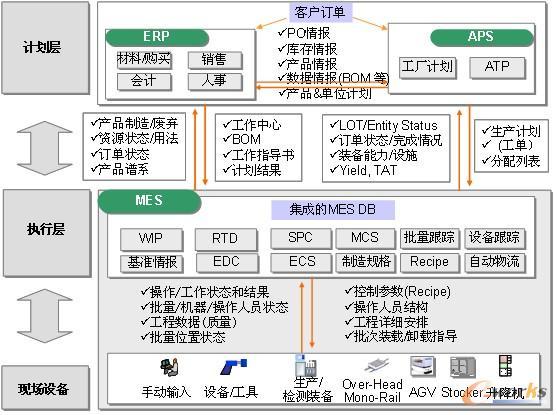 LG CNS ezMES解决方案
