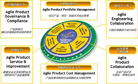 Oracle PLM Agile