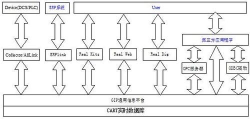 石大赛普 Surpass实时数据库系统