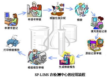 石大赛普 SP-LIMS实验室信息管理系统