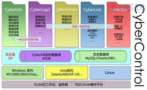 四方 CyberControl新一代大型工业SCADA软件