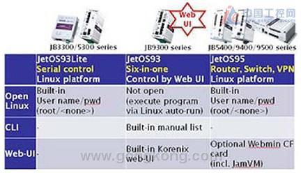 korenix 性能优化的嵌入式Linux系统平台