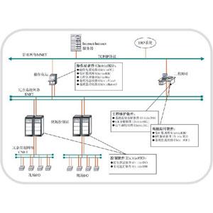 Chitic  CTS700新型集散控制系統軟件