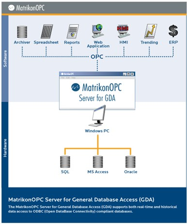 MatrikonOPC Server for ODBC