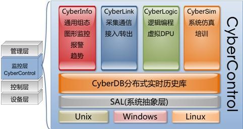 四方继保 CyberControl 自动化监控软件平台