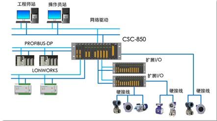 四方继保 CSC-850 可编程自动化控制器