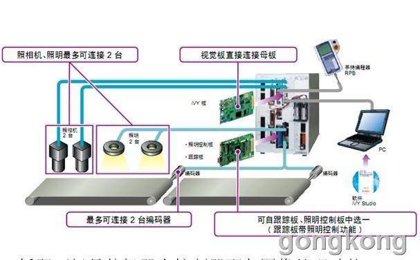 yamaha 机器视觉系统