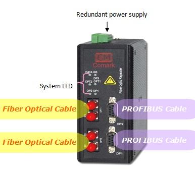 讯记Profibus双网冗余环转光纤中继器