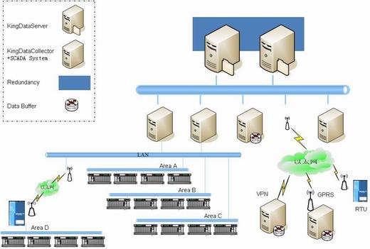 亚控 KingDataCollector、KingDataServer 数据采集平台