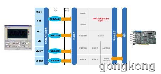 凌华科技 支持Windows 的DAQ卡驱动程序