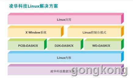 凌华科技 支持Linux的DAQ卡驱动程序