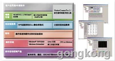 凌华科技 MotionCreatorPro 2通用用户接口工具