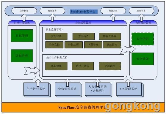 安全生产过程管理系统在电力企业中的应用