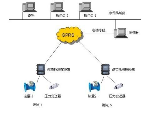 唐山平升 供水管网监测,管线压力监测系统