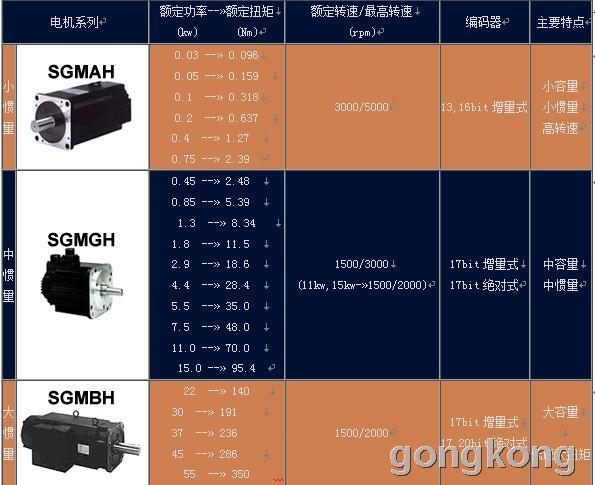 安川 Σ-II系列伺服电机