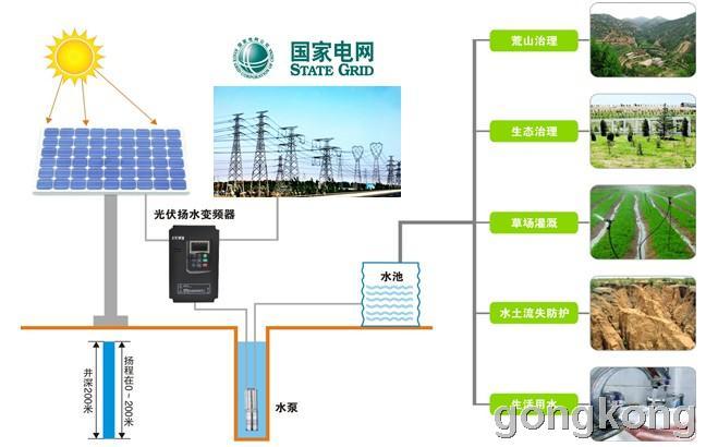 三晶电气 太阳能光伏扬水变频器系统
