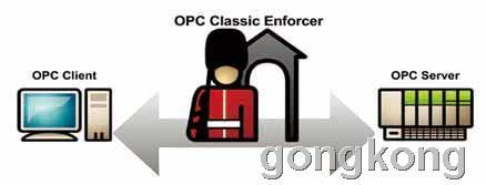 OPC协议安全防护软插件