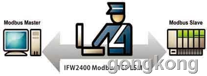 ModbusTCP协议安全防护软插件
