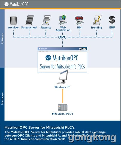 MatrikonOPC Server for Mitsubishi PLCs