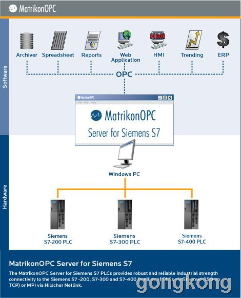 MatrikonOPC Server for Siemens S7 PLCs