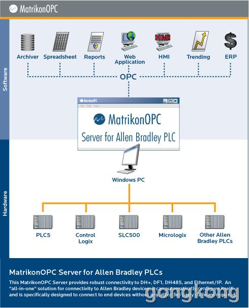 MatrikonOPC Server for Allen Bradley PLCs