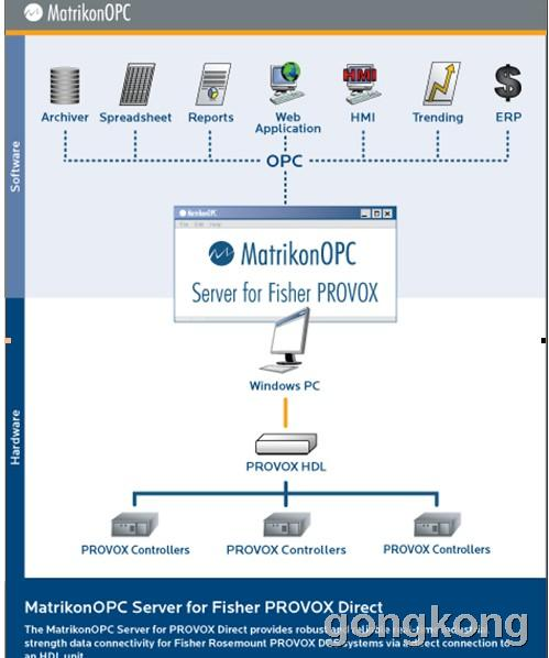 MatrikonOPC Server for Fisher Provox (CHIP)