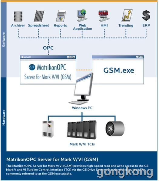 MatrikonOPC Server for GE Speedronic Mark V & VI Turbine Controller(GSM)