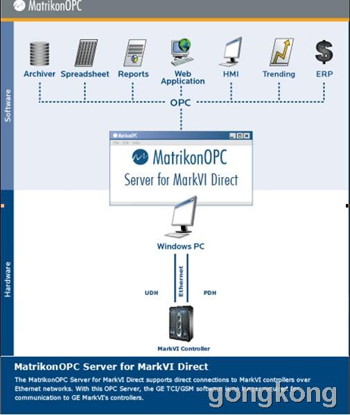 MatrikonOPC Server for GE Speedronic Mark VI Turbine ControllerDirect