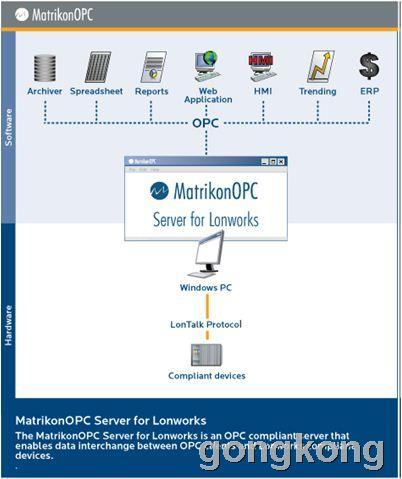 MatrikonOPC Server for LonWorks