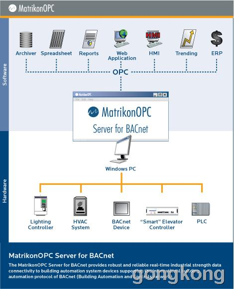 MatrikonOPC Server for BACnet