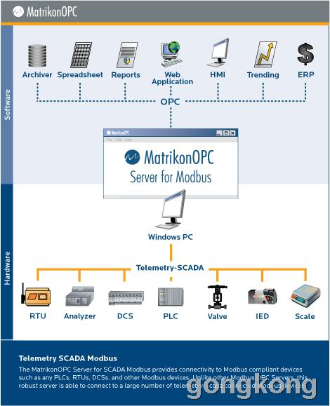 MatrikonOPC Server for SCADA Modbus