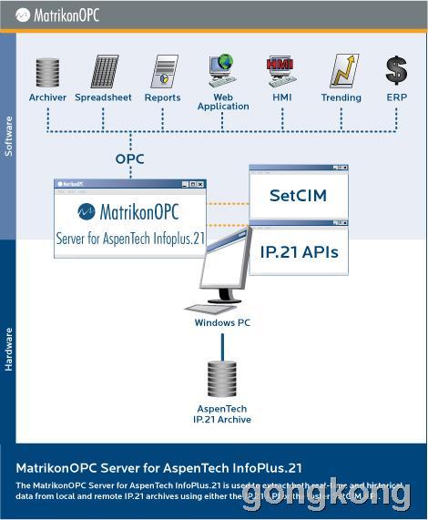 OPC Server for Aspentech IP21
