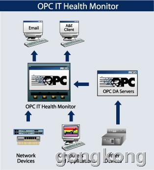 OPC IT Health Monitor