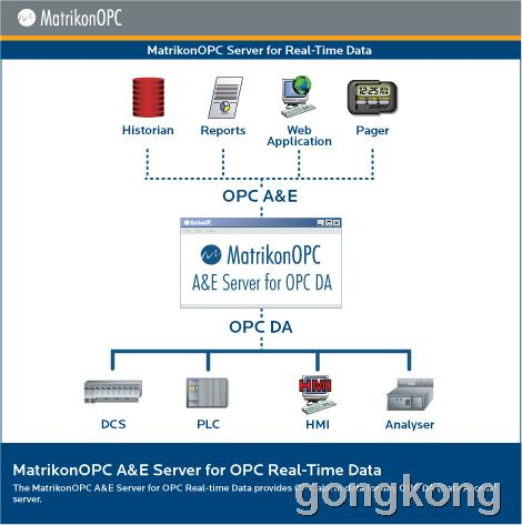 MatrikonOPC 实时数据报警事件服务器 (A&E Server)
