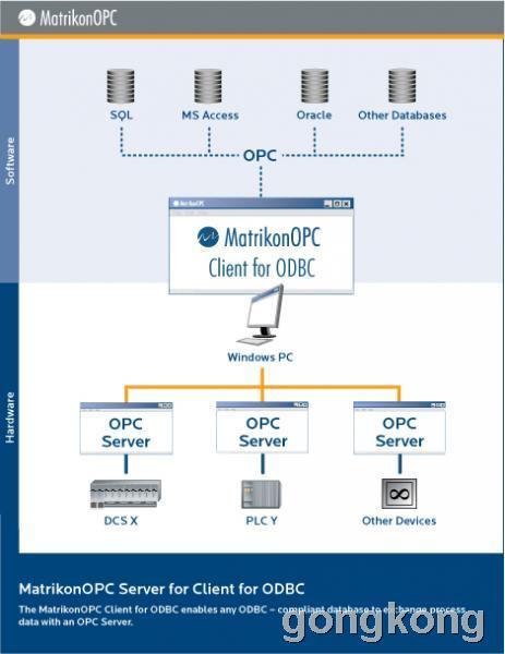 MatrikonOPC ODBC客户端 (MatrikonOPC Client for ODBC)