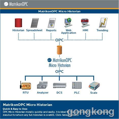 MatrikonOPC Micro Historian