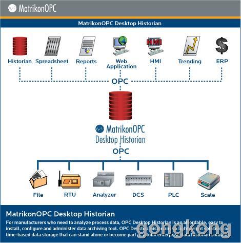 MatrikonOPC Desktop Historian (ODH)