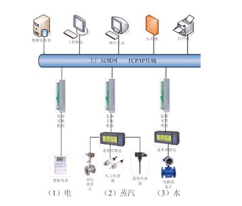 UWinEMS—优稳能源管理系统