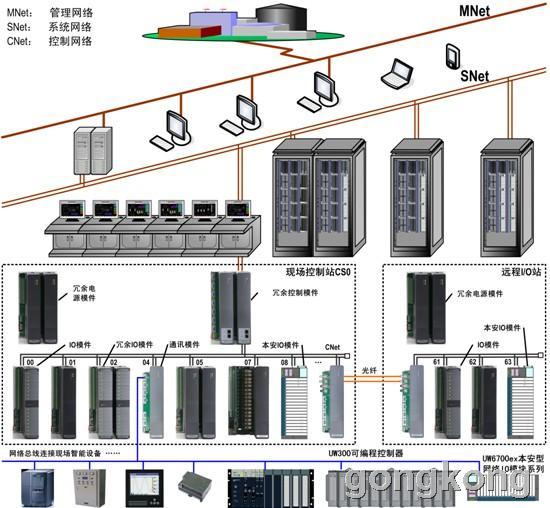 优稳  UW600大规模分布式控制系统