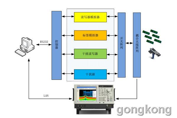 中盛科技  RFID测试系统
