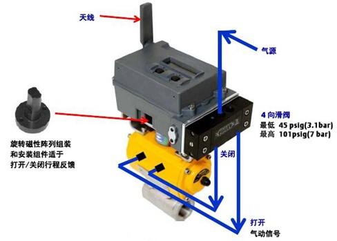 费希尔 4300 无线阀位监控器开关控制