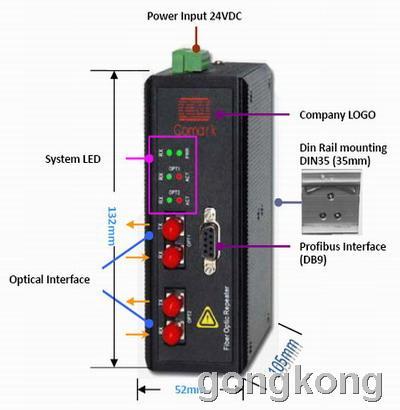 讯记 PROFIBUS-DP光纤(替代OLMG11/G12)