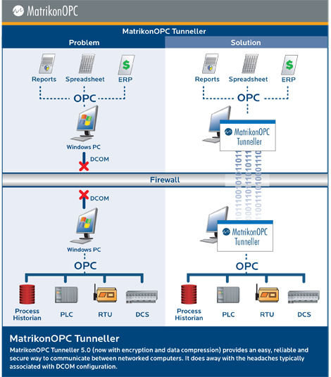 MatrikonOPC 发行OPC Tunneller 5.0